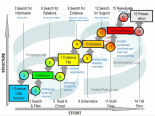 Notational model of sensemaking loop for intelligence analysis